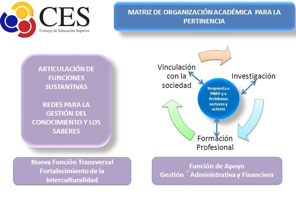 Investigación Formación Profesional Vinculación con la sociedad Respuesta a PNBV y a Problemas sectores y actores ARTICULACIÓN DE FUNCIONES SUSTANTIVA