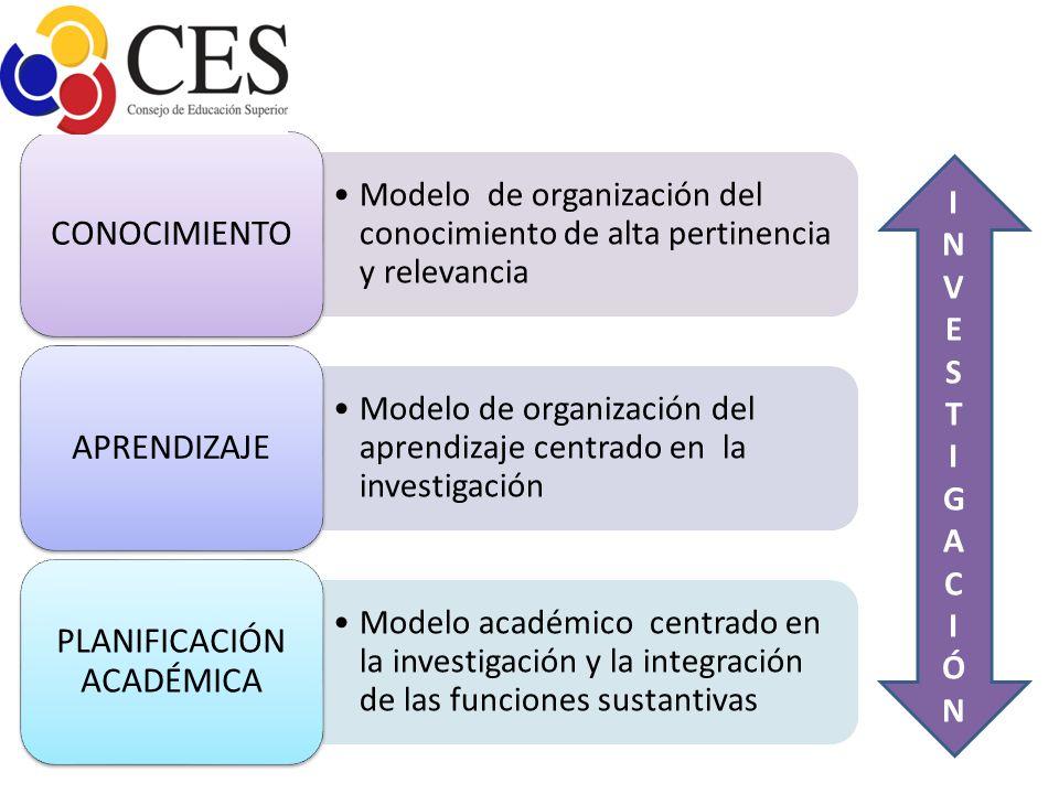 Modelo de organización del conocimiento de alta pertinencia y relevancia CONOCIMIENTO Modelo de organización del aprendizaje centrado en la investigac