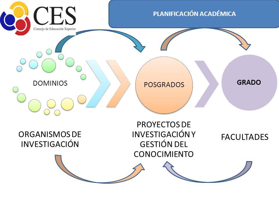 DOMINIOS ORGANISMOS DE INVESTIGACIÓN POSGRADOS PROYECTOS DE INVESTIGACIÓN Y GESTIÓN DEL CONOCIMIENTO GRADO PLANIFICACIÓN ACADÉMICA FACULTADES