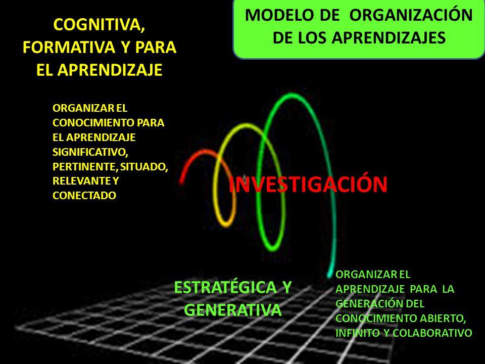 ORGANIZAR EL CONOCIMIENTO PARA EL APRENDIZAJE SIGNIFICATIVO, PERTINENTE, SITUADO, RELEVANTE Y CONECTADO ORGANIZAR EL APRENDIZAJE PARA LA GENERACIÓN DE
