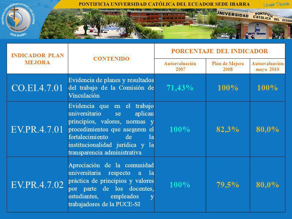 INDICADOR PLAN MEJORA CONTENIDO PORCENTAJE DEL INDICADOR Autoevaluación 2007 Plan de Mejora 2008 Autoevaluación mayo 2010 CO.EI.4.7.01 Evidencia de planes y resultados del trabajo de la Comisión de Vinculación 71,43%100% EV.PR.4.7.01 Evidencia que en el trabajo universitario se aplican principios, valores, normas y procedimientos que aseguren el fortalecimiento de la institucionalidad jurídica y la transparencia administrativa 100%82,3%80,0% EV.PR.4.7.02 Apreciación de la comunidad universitaria respecto a la práctica de principios y valores por parte de los docentes, estudiantes, empleados y trabajadores de la PUCE-SI 100%79,5%80,0%