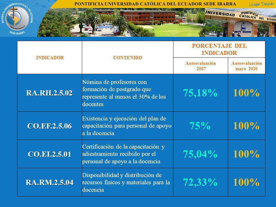 INDICADORCONTENIDO PORCENTAJE DEL INDICADOR Autoevaluación 2007 Autoevaluación mayo 2010 RA.RH.2.5.02 Nómina de profesores con formación de postgrado que represente al menos el 30% de los docentes 75,18%100% CO.EF.2.5.06 Existencia y ejecución del plan de capacitación para personal de apoyo a la docencia 75%100% CO.EI.2.5.01 Certificación de la capacitación y adiestramiento recibido por el personal de apoyo a la docencia 75,04%100% RA.RM.2.5.04 Disponibilidad y distribución de recursos físicos y materiales para la docencia 72,33%100%
