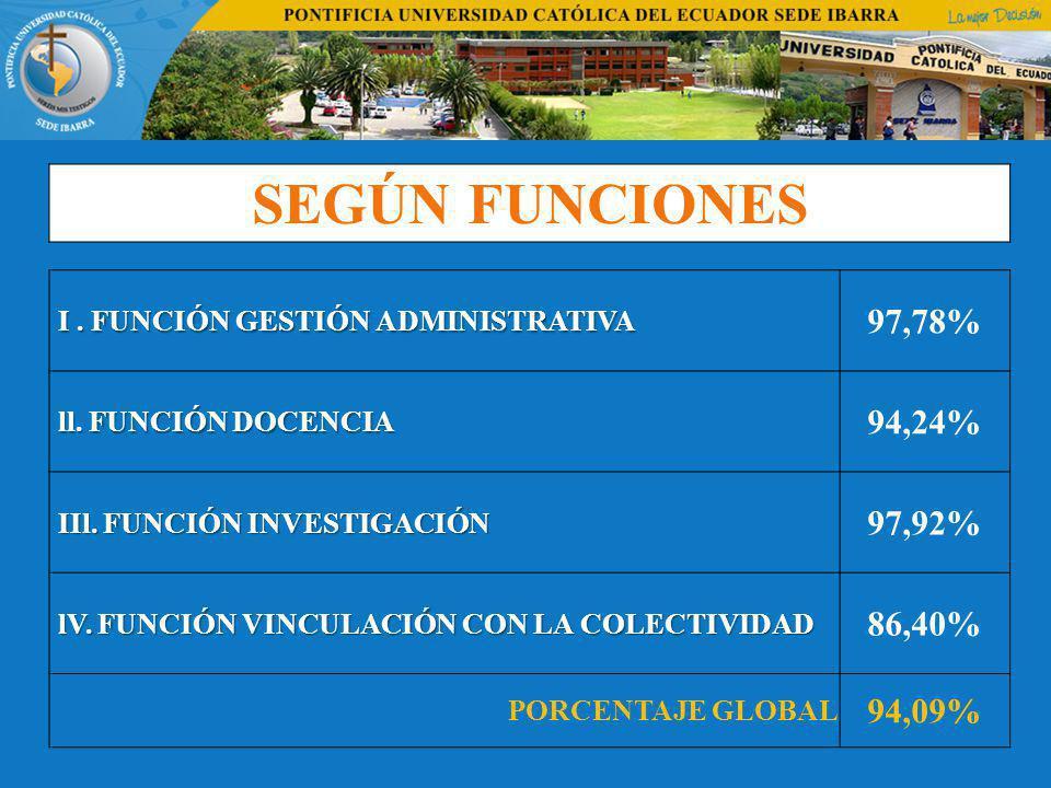 SEGÚN FUNCIONES I.FUNCIÓN GESTIÓN ADMINISTRATIVA I.