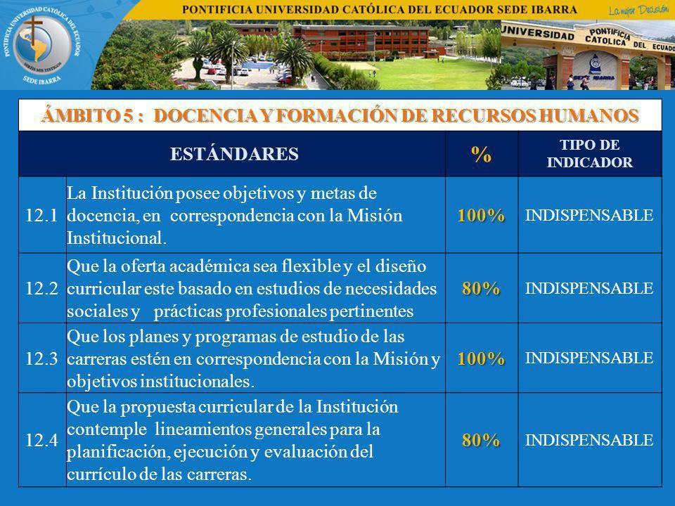 ÁMBITO 5 : DOCENCIA Y FORMACIÓN DE RECURSOS HUMANOS ESTÁNDARES % TIPO DE INDICADOR 12.1 La Institución posee objetivos y metas de docencia, en correspondencia con la Misión Institucional.100% INDISPENSABLE 12.2 Que la oferta académica sea flexible y el diseño curricular este basado en estudios de necesidades sociales y prácticas profesionales pertinentes80% INDISPENSABLE 12.3 Que los planes y programas de estudio de las carreras estén en correspondencia con la Misión y objetivos institucionales.100% INDISPENSABLE 12.4 Que la propuesta curricular de la Institución contemple lineamientos generales para la planificación, ejecución y evaluación del currículo de las carreras.80% INDISPENSABLE