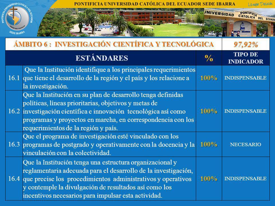 ÁMBITO 6 : INVESTIGACIÓN CIENTÍFICA Y TECNOLÓGICA 97,92% ESTÁNDARES % TIPO DE INDICADOR 16.1 Que la Institución identifique a los principales requerimientos que tiene el desarrollo de la región y el país y los relacione a la investigación.100% INDISPENSABLE 16.2 Que la Institución en su plan de desarrollo tenga definidas políticas, líneas prioritarias, objetivos y metas de investigación científica e innovación tecnológica así como programas y proyectos en marcha, en correspondencia con los requerimientos de la región y país.100% INDISPENSABLE 16.3 Que el programa de investigación esté vinculado con los programas de postgrado y operativamente con la docencia y la vinculación con la colectividad.100% NECESARIO 16.4 Que la Institución tenga una estructura organizacional y reglamentaria adecuada para el desarrollo de la investigación, que precise los procedimientos administrativos y operativos y contemple la divulgación de resultados así como los incentivos necesarios para impulsar esta actividad.100% INDISPENSABLE