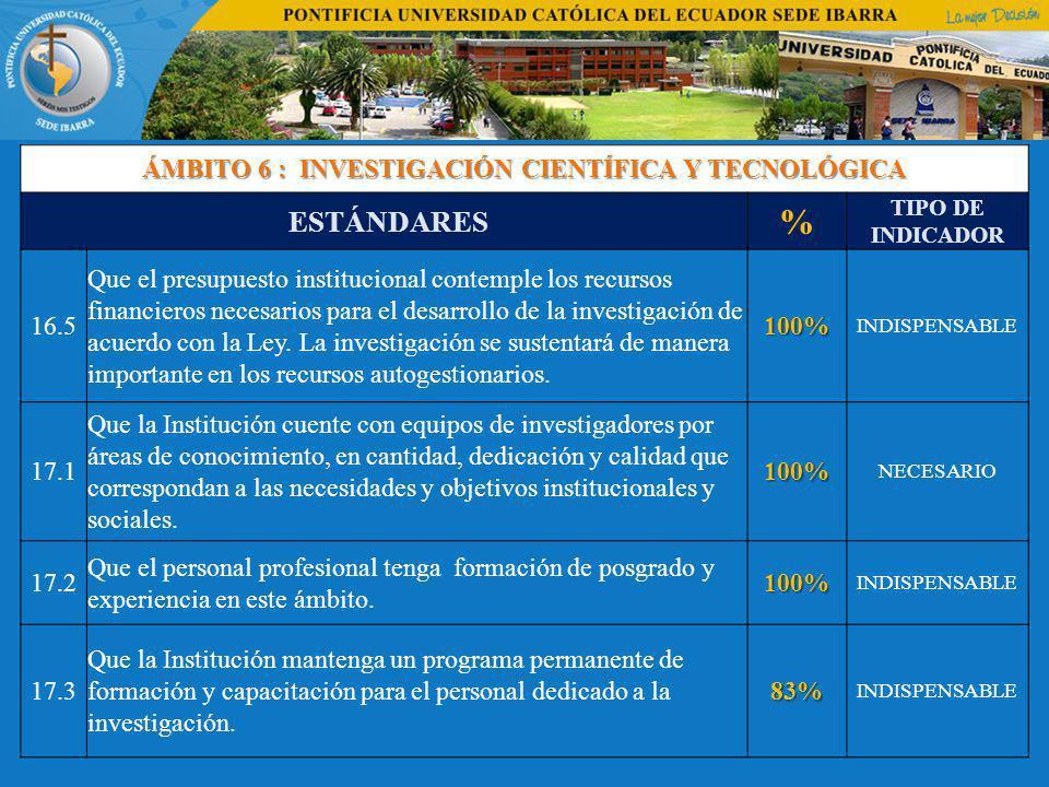 ÁMBITO 6 : INVESTIGACIÓN CIENTÍFICA Y TECNOLÓGICA ESTÁNDARES % TIPO DE INDICADOR 16.5 Que el presupuesto institucional contemple los recursos financieros necesarios para el desarrollo de la investigación de acuerdo con la Ley.