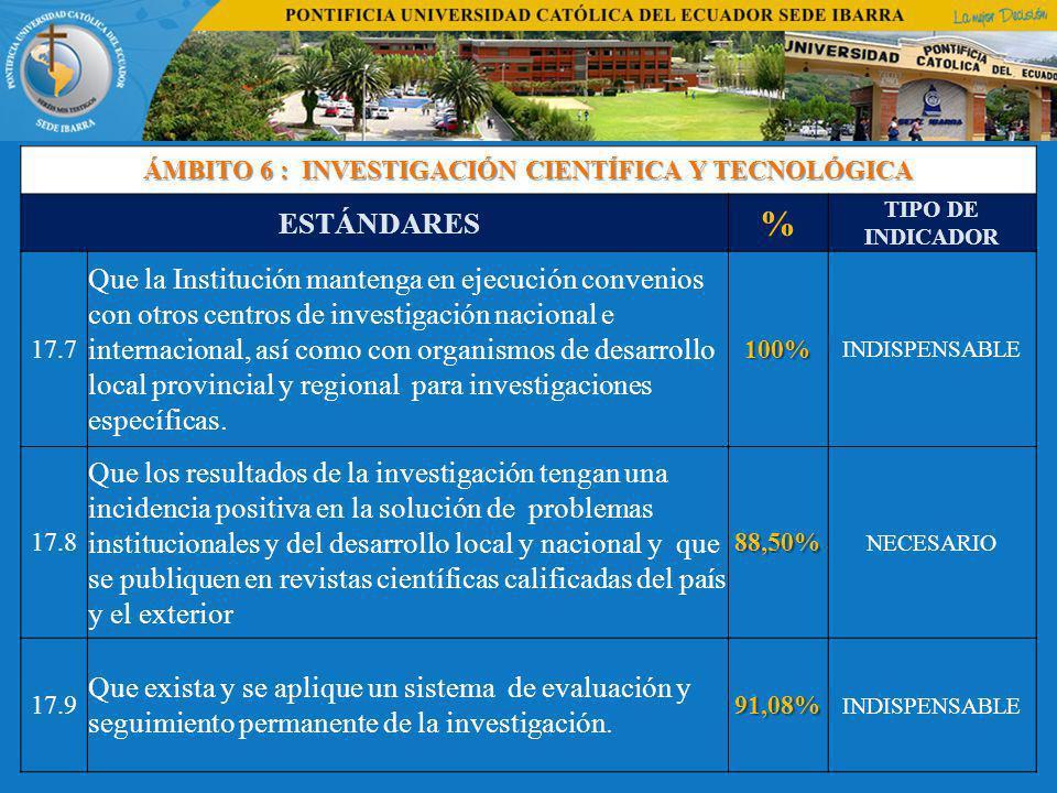 ÁMBITO 6 : INVESTIGACIÓN CIENTÍFICA Y TECNOLÓGICA ESTÁNDARES % TIPO DE INDICADOR 17.7 Que la Institución mantenga en ejecución convenios con otros centros de investigación nacional e internacional, así como con organismos de desarrollo local provincial y regional para investigaciones específicas.100% INDISPENSABLE 17.8 Que los resultados de la investigación tengan una incidencia positiva en la solución de problemas institucionales y del desarrollo local y nacional y que se publiquen en revistas científicas calificadas del país y el exterior88,50% NECESARIO 17.9 Que exista y se aplique un sistema de evaluación y seguimiento permanente de la investigación.91,08% INDISPENSABLE