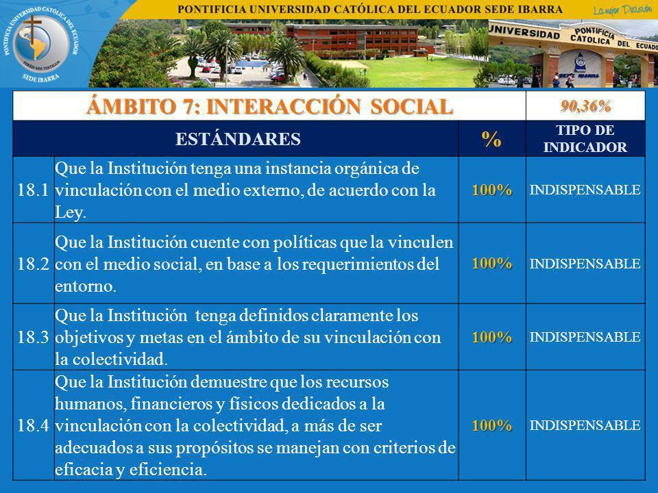 ÁMBITO 7: INTERACCIÓN SOCIAL 90,36% ESTÁNDARES % TIPO DE INDICADOR 18.1 Que la Institución tenga una instancia orgánica de vinculación con el medio externo, de acuerdo con la Ley.100% INDISPENSABLE 18.2 Que la Institución cuente con políticas que la vinculen con el medio social, en base a los requerimientos del entorno.100% INDISPENSABLE 18.3 Que la Institución tenga definidos claramente los objetivos y metas en el ámbito de su vinculación con la colectividad.100% INDISPENSABLE 18.4 Que la Institución demuestre que los recursos humanos, financieros y físicos dedicados a la vinculación con la colectividad, a más de ser adecuados a sus propósitos se manejan con criterios de eficacia y eficiencia.100% INDISPENSABLE