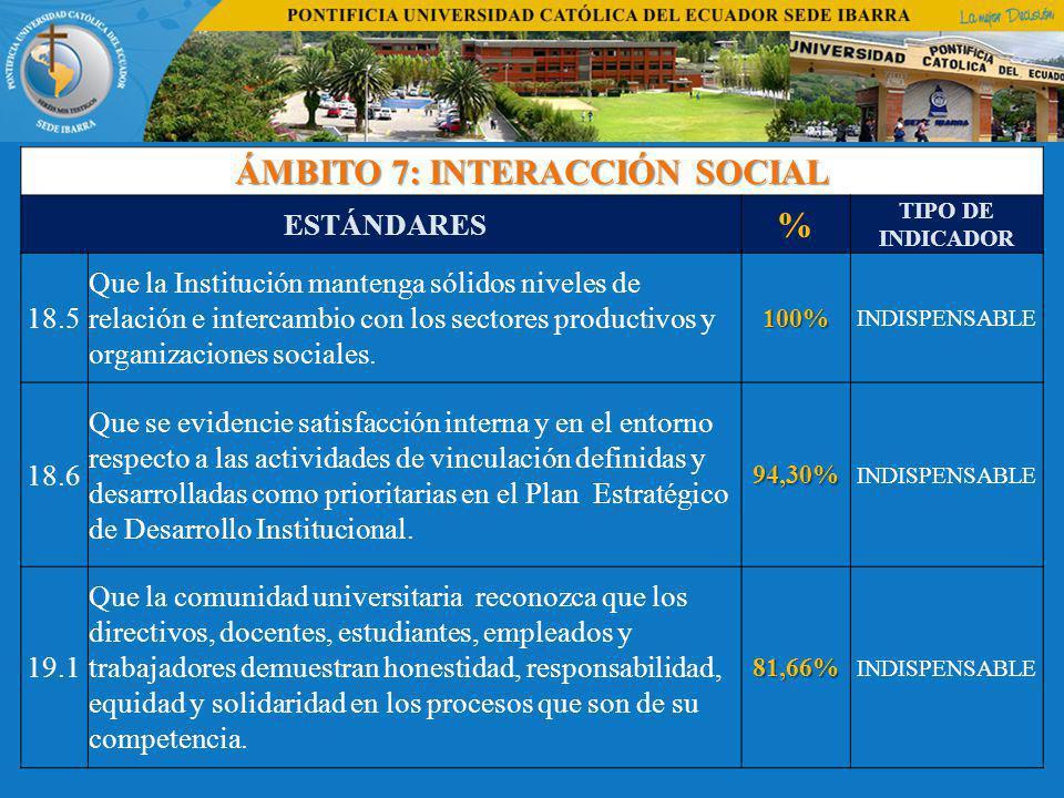 ÁMBITO 7: INTERACCIÓN SOCIAL ESTÁNDARES % TIPO DE INDICADOR 18.5 Que la Institución mantenga sólidos niveles de relación e intercambio con los sectores productivos y organizaciones sociales.100% INDISPENSABLE 18.6 Que se evidencie satisfacción interna y en el entorno respecto a las actividades de vinculación definidas y desarrolladas como prioritarias en el Plan Estratégico de Desarrollo Institucional.94,30% INDISPENSABLE 19.1 Que la comunidad universitaria reconozca que los directivos, docentes, estudiantes, empleados y trabajadores demuestran honestidad, responsabilidad, equidad y solidaridad en los procesos que son de su competencia.81,66% INDISPENSABLE