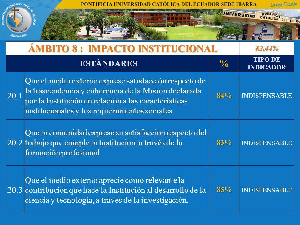 ÁMBITO 8 : IMPACTO INSTITUCIONAL 82,44% ESTÁNDARES % TIPO DE INDICADOR 20.1 Que el medio externo exprese satisfacción respecto de la trascendencia y coherencia de la Misión declarada por la Institución en relación a las características institucionales y los requerimientos sociales.84% INDISPENSABLE 20.2 Que la comunidad exprese su satisfacción respecto del trabajo que cumple la Institución, a través de la formación profesional83% INDISPENSABLE 20.3 Que el medio externo aprecie como relevante la contribución que hace la Institución al desarrollo de la ciencia y tecnología, a través de la investigación.85% INDISPENSABLE