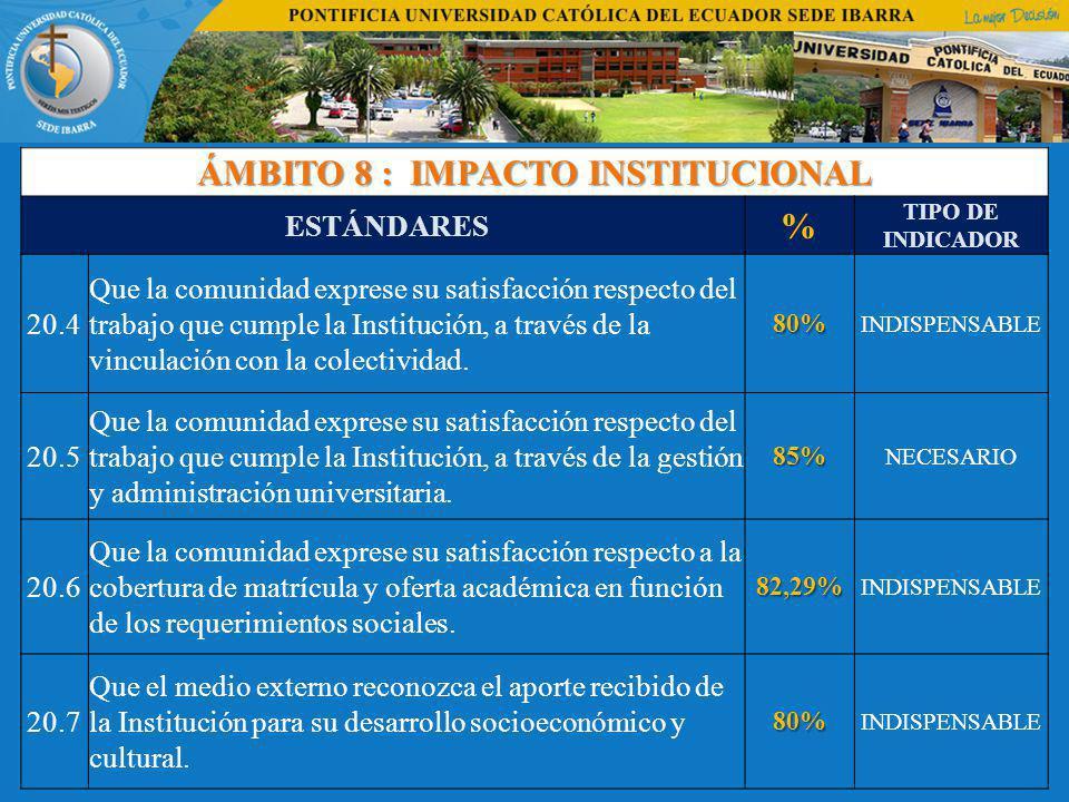 ÁMBITO 8 : IMPACTO INSTITUCIONAL ESTÁNDARES % TIPO DE INDICADOR 20.4 Que la comunidad exprese su satisfacción respecto del trabajo que cumple la Institución, a través de la vinculación con la colectividad.80% INDISPENSABLE 20.5 Que la comunidad exprese su satisfacción respecto del trabajo que cumple la Institución, a través de la gestión y administración universitaria.85% NECESARIO 20.6 Que la comunidad exprese su satisfacción respecto a la cobertura de matrícula y oferta académica en función de los requerimientos sociales.82,29% INDISPENSABLE 20.7 Que el medio externo reconozca el aporte recibido de la Institución para su desarrollo socioeconómico y cultural.80% INDISPENSABLE