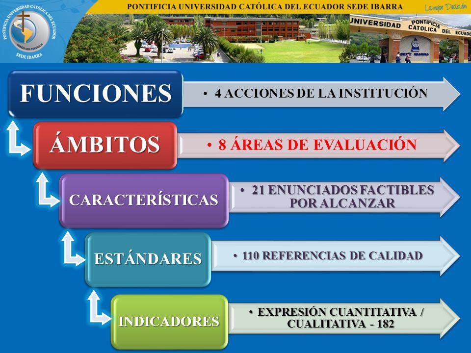 4 ACCIONES DE LA INSTITUCIÓN FUNCIONES 8 ÁREAS DE EVALUACIÓN ÁMBITOS 21 ENUNCIADOS FACTIBLES POR ALCANZAR21 ENUNCIADOS FACTIBLES POR ALCANZAR CARACTER