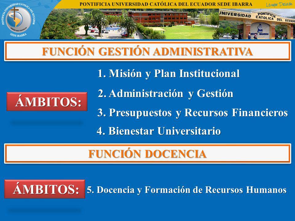 FUNCIÓN GESTIÓN ADMINISTRATIVA ÁMBITOS: ÁMBITOS: 1. Misión y Plan Institucional 1. Misión y Plan Institucional 2. Administración y Gestión 2. Administ