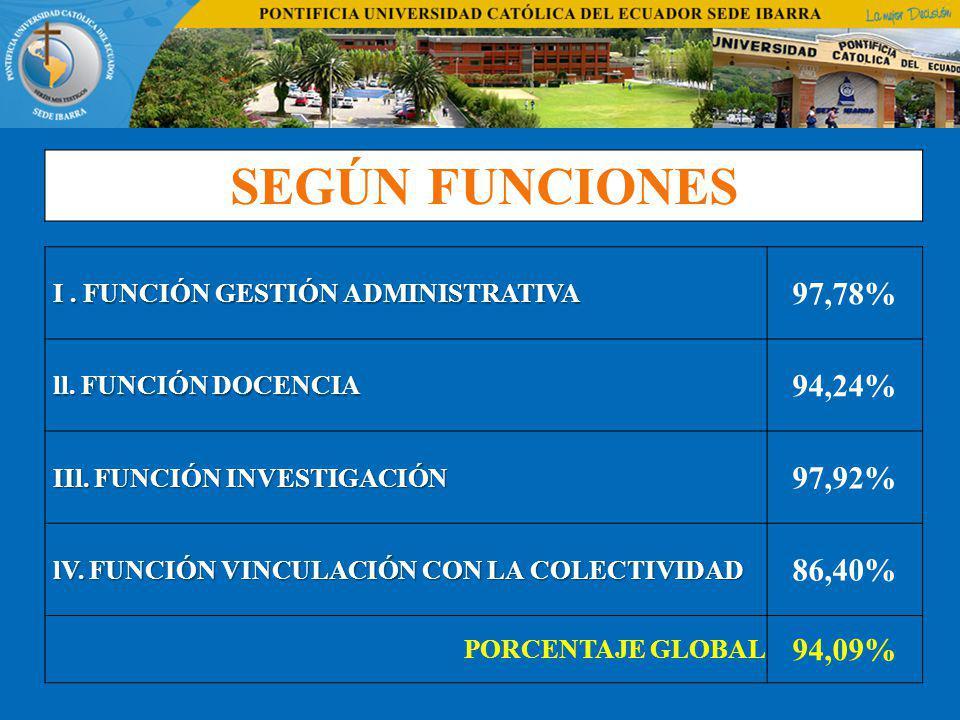SEGÚN FUNCIONES I. FUNCIÓN GESTIÓN ADMINISTRATIVA I. FUNCIÓN GESTIÓN ADMINISTRATIVA 97,78% ll. FUNCIÓN DOCENCIA ll. FUNCIÓN DOCENCIA 94,24% IIl. FUNCI