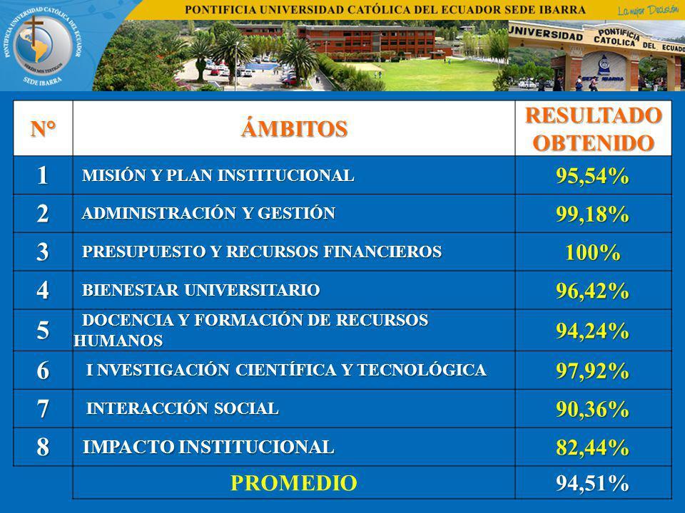 N°ÁMBITOS RESULTADO OBTENIDO 1 MISIÓN Y PLAN INSTITUCIONAL MISIÓN Y PLAN INSTITUCIONAL95,54% 2 ADMINISTRACIÓN Y GESTIÓN ADMINISTRACIÓN Y GESTIÓN99,18%