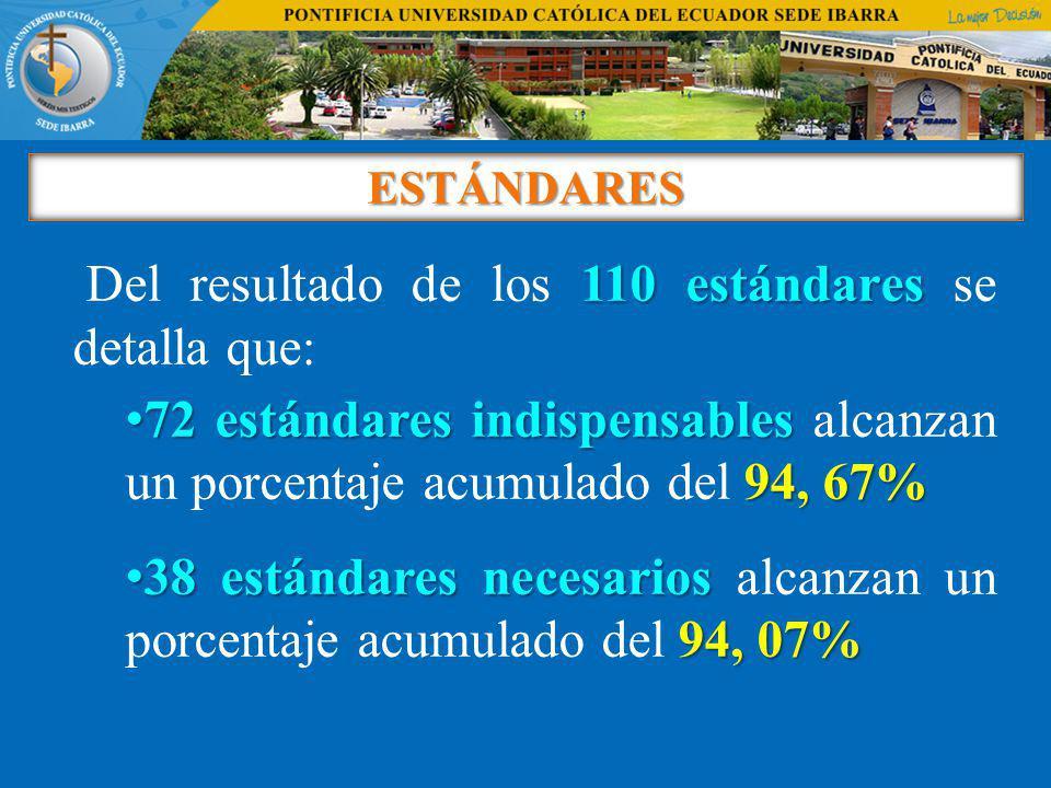 ESTÁNDARES 110 estándares Del resultado de los 110 estándares se detalla que: 72 estándares indispensables 94, 67% 72 estándares indispensables alcanz