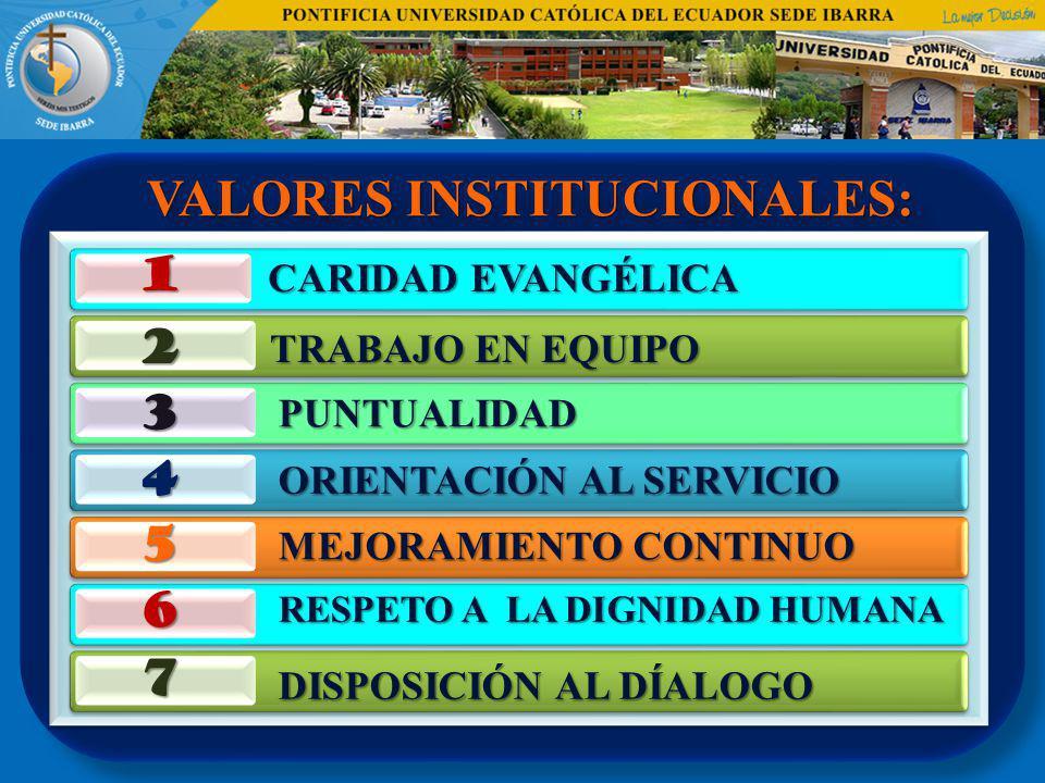 VALORES INSTITUCIONALES: CARIDAD EVANGÉLICA 1 2 3 4 5 6 7 TRABAJO EN EQUIPO PUNTUALIDAD ORIENTACIÓN AL SERVICIO MEJORAMIENTO CONTINUO RESPETO A LA DIG
