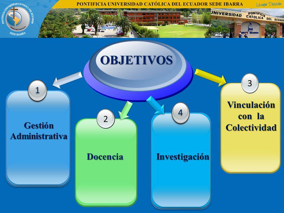 OBJETIVOS 1 1 2 Docencia 3 Vinculación con la Colectividad Gestión Administrativa 4 4 Investigación