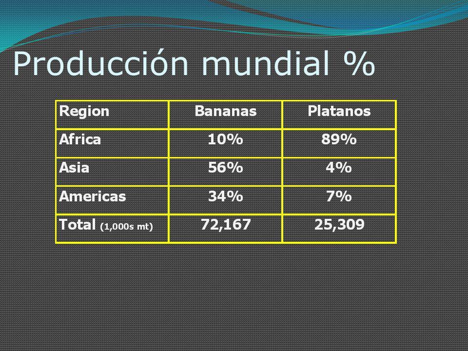 Producción mundial %
