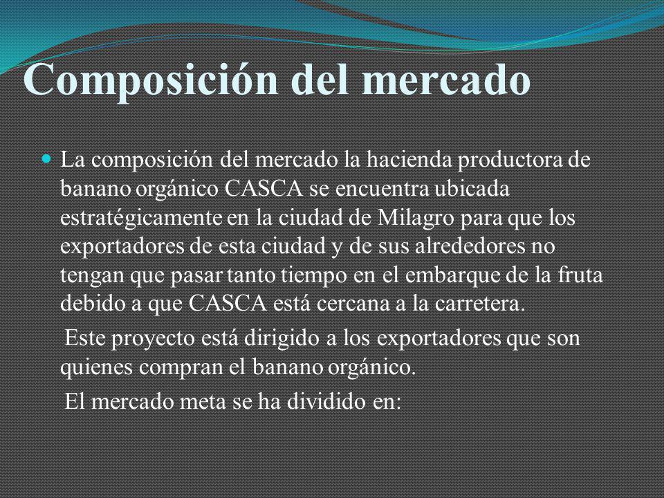 Composición del mercado La composición del mercado la hacienda productora de banano orgánico CASCA se encuentra ubicada estratégicamente en la ciudad