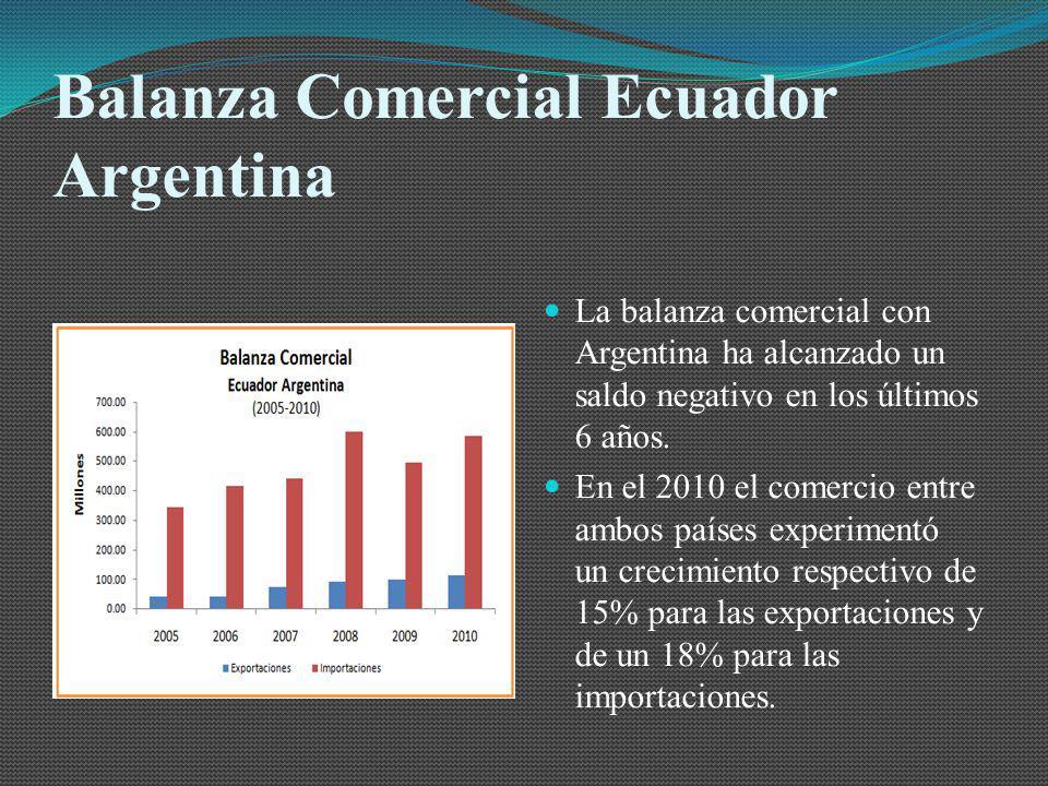 Balanza Comercial Ecuador Argentina La balanza comercial con Argentina ha alcanzado un saldo negativo en los últimos 6 años. En el 2010 el comercio en