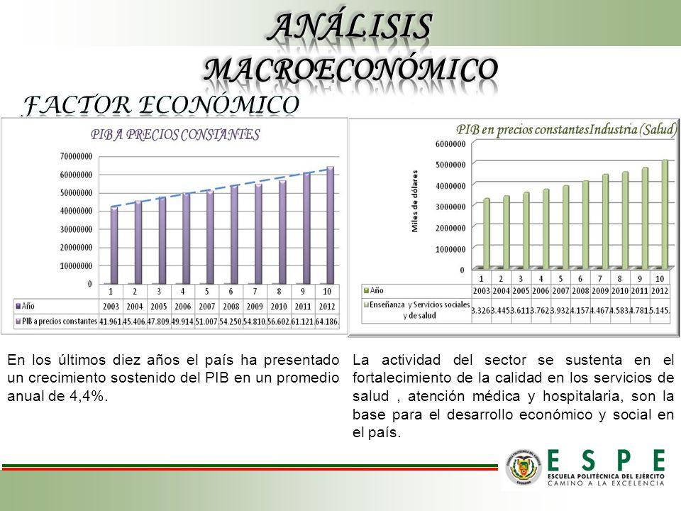La actividad del sector se sustenta en el fortalecimiento de la calidad en los servicios de salud, atención médica y hospitalaria, son la base para el desarrollo económico y social en el país.