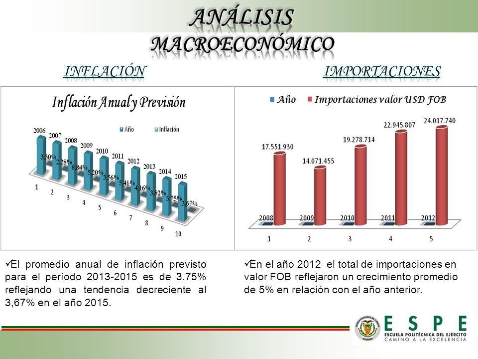 El promedio anual de inflación previsto para el período 2013-2015 es de 3.75% reflejando una tendencia decreciente al 3,67% en el año 2015. En el año