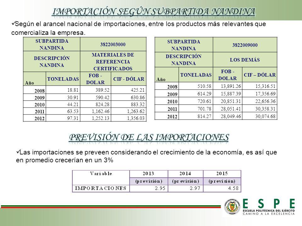 SUBPARTIDA NANDINA 3822003000 DESCRIPCIÓN NANDINA MATERIALES DE REFERENCIA CERTIFICADOS Año TONELADAS FOB - DOLAR CIF - DÓLAR 2008 18.81389.52425.21 2