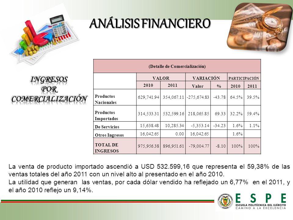ANÁLISIS FINANCIERO (Detalle de Comercialización) VALORVARIACIÓN PARTICIPACIÓN 20102011 Valor%20102011 Productos Nacionales 629,741.94354,067.11-275,674.83-43.7864.5%39.5% Productos Importados 314,533.31532,599.16218,065.8569.3332.2%59.4% De Servicios 15,638.4810,285.34-5,353.14-34.231.6%1.1% Otros Ingresos 16,042.650.0016,042.651.6% TOTAL DE INGRESOS 975,956.38896,951.61-79,004.77-8.10100% La venta de producto importado ascendió a USD 532.599,16 que representa el 59,38% de las ventas totales del año 2011 con un nivel alto al presentado en el año 2010.