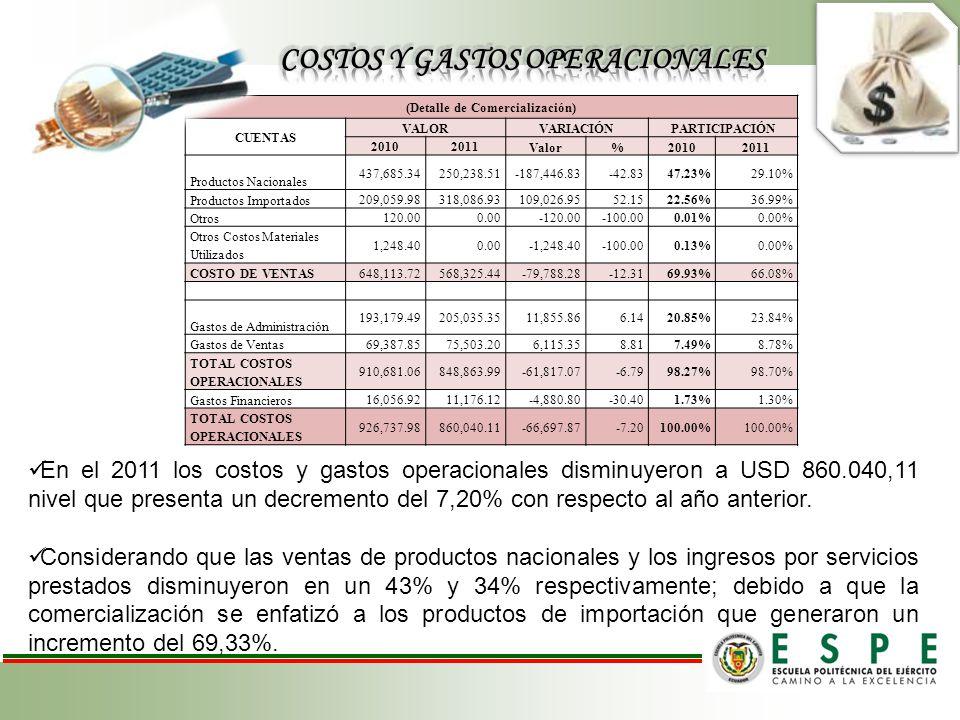 (Detalle de Comercialización) CUENTAS VALORVARIACIÓNPARTICIPACIÓN 20102011 Valor%20102011 Productos Nacionales 437,685.34250,238.51-187,446.83-42.8347.23%29.10% Productos Importados 209,059.98318,086.93109,026.9552.1522.56%36.99% Otros 120.000.00-120.00-100.000.01%0.00% Otros Costos Materiales Utilizados 1,248.400.00-1,248.40-100.000.13%0.00% COSTO DE VENTAS648,113.72568,325.44-79,788.28-12.3169.93%66.08% Gastos de Administración 193,179.49205,035.3511,855.866.1420.85%23.84% Gastos de Ventas 69,387.8575,503.206,115.358.817.49%8.78% TOTAL COSTOS OPERACIONALES 910,681.06848,863.99-61,817.07-6.7998.27%98.70% Gastos Financieros 16,056.9211,176.12-4,880.80-30.401.73%1.30% TOTAL COSTOS OPERACIONALES 926,737.98860,040.11-66,697.87-7.20100.00% En el 2011 los costos y gastos operacionales disminuyeron a USD 860.040,11 nivel que presenta un decremento del 7,20% con respecto al año anterior.