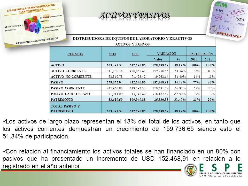 DISTRIBUIDORA DE EQUIPOS DE LABORATORIO Y REACTIVOS ACTIVOS Y PASIVOS CUENTAS20102011 VARIACIÓN PARTICIPACIÓN Valor%20102011 ACTIVO363,491.54542,290.83178,799.2949.19%100% ACTIVO CORRIENTE311,130.76470,867.41159,736.6551.34%86%87% ACTIVO NO CORRIENTE52,360.7871,423.4219,062.6436.40%14%13% PASIVO279,872.04432,340.95152,468.9154.48%77%80% PASIVO CORRIENTE247,960.95418,592.53170,631.5868.81%68%77% PASIVO LARGO PLAZO31,911.0913,748.42-18,162.67-56.92%9%3% PATRIMONIO83,619.50109,949.8826,330.3831.49%23%20% TOTAL PASIVO Y PATRIMONIO363,491.54542,290.83178,799.2949.19%100% Los activos de largo plazo representan el 13% del total de los activos, en tanto que los activos corrientes demuestran un crecimiento de 159.736,65 siendo esto el 51,34% de participación.
