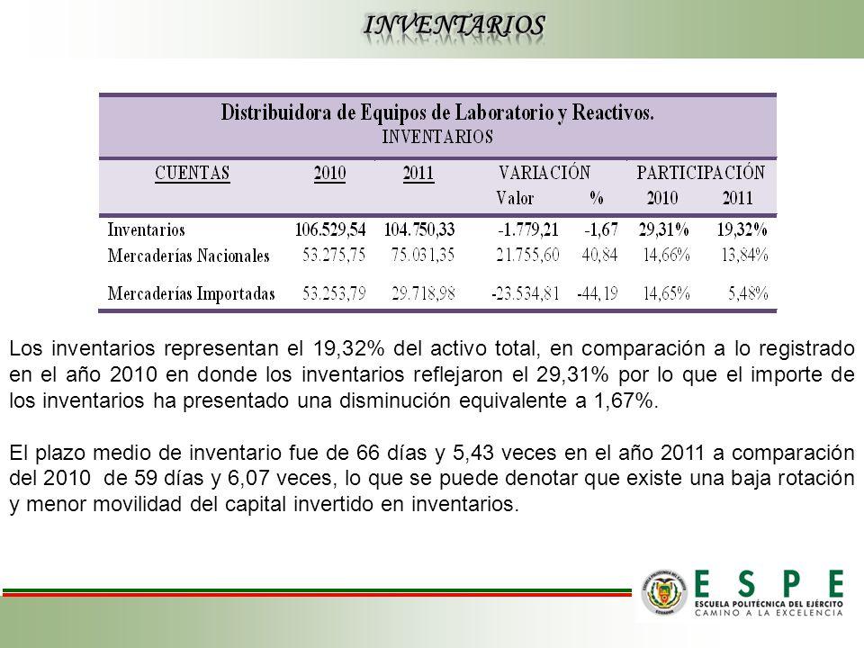 Los inventarios representan el 19,32% del activo total, en comparación a lo registrado en el año 2010 en donde los inventarios reflejaron el 29,31% por lo que el importe de los inventarios ha presentado una disminución equivalente a 1,67%.