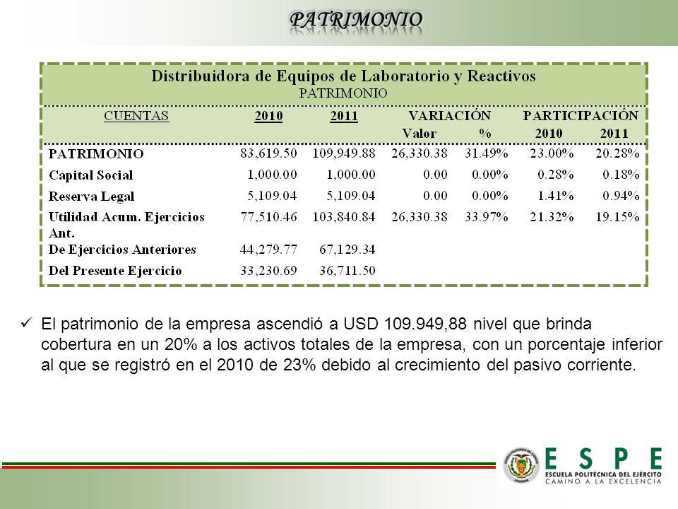 El patrimonio de la empresa ascendió a USD 109.949,88 nivel que brinda cobertura en un 20% a los activos totales de la empresa, con un porcentaje inferior al que se registró en el 2010 de 23% debido al crecimiento del pasivo corriente.