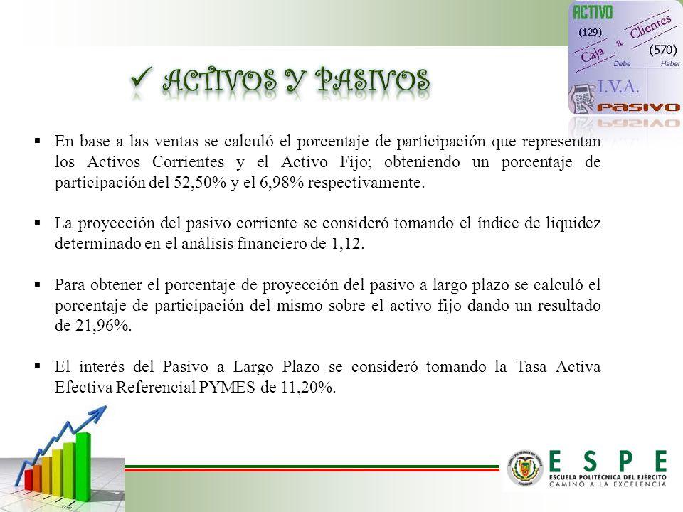 En base a las ventas se calculó el porcentaje de participación que representan los Activos Corrientes y el Activo Fijo; obteniendo un porcentaje de pa