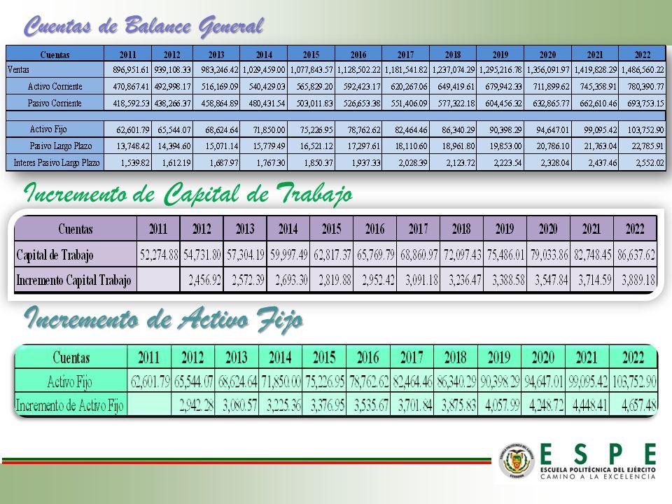 Cuentas de Balance General Incremento de Capital de Trabajo Incremento de Activo Fijo