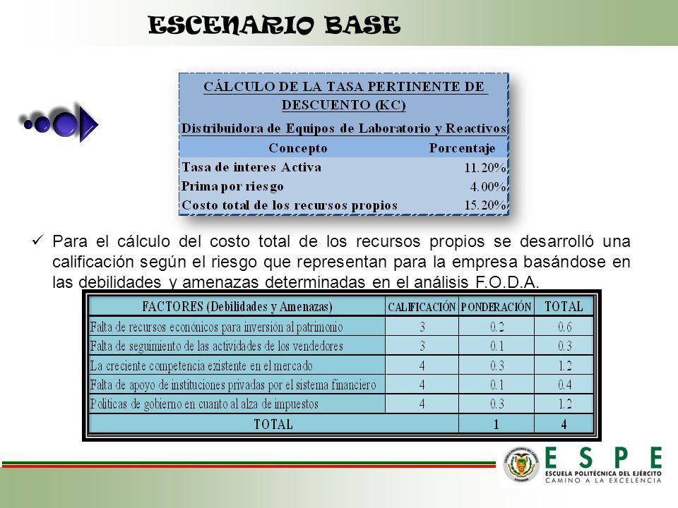 Para el cálculo del costo total de los recursos propios se desarrolló una calificación según el riesgo que representan para la empresa basándose en la