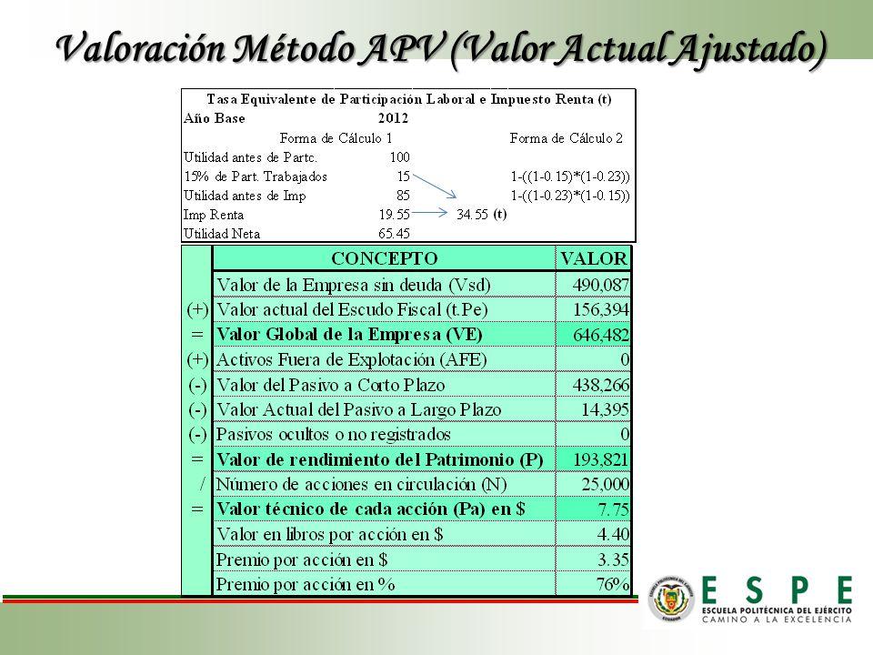 Valoración Método APV (Valor Actual Ajustado)