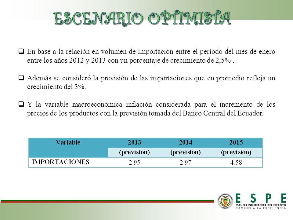En base a la relación en volumen de importación entre el período del mes de enero entre los años 2012 y 2013 con un porcentaje de crecimiento de 2,5%.