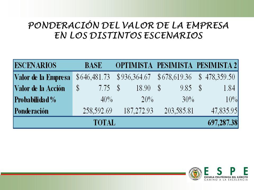 PONDERACIÓN DEL VALOR DE LA EMPRESA EN LOS DISTINTOS ESCENARIOS