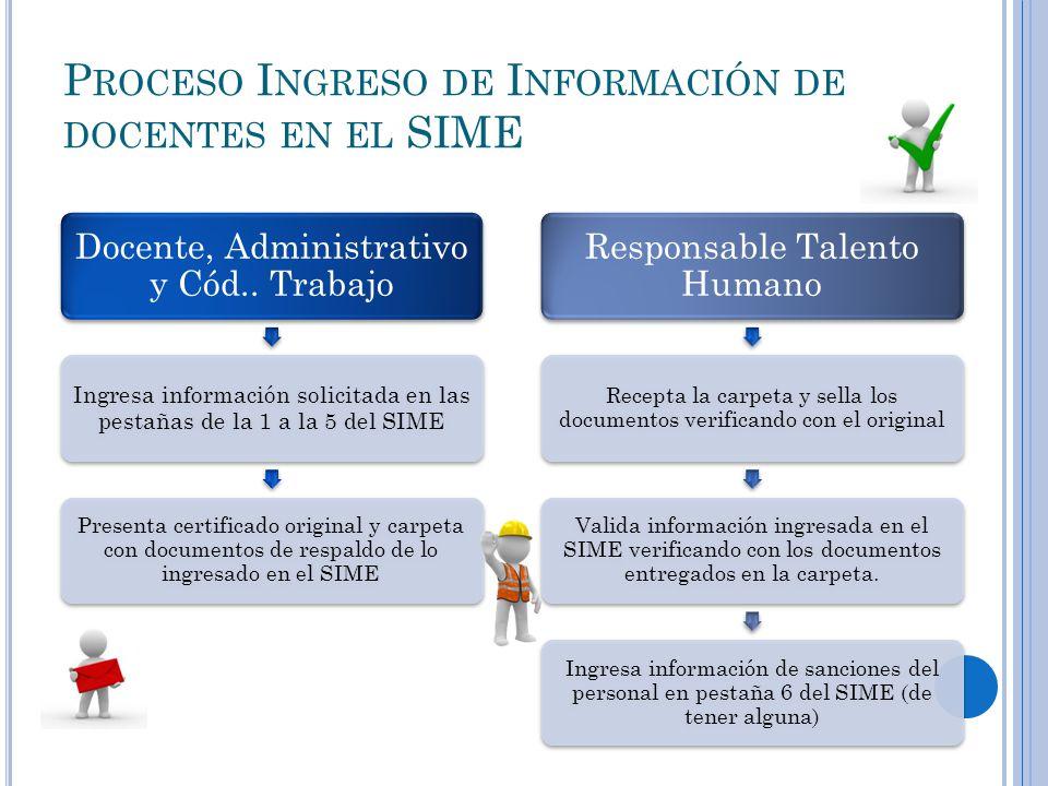 P ROCESO I NGRESO DE I NFORMACIÓN DE DOCENTES EN EL SIME Docente, Administrativo y Cód..