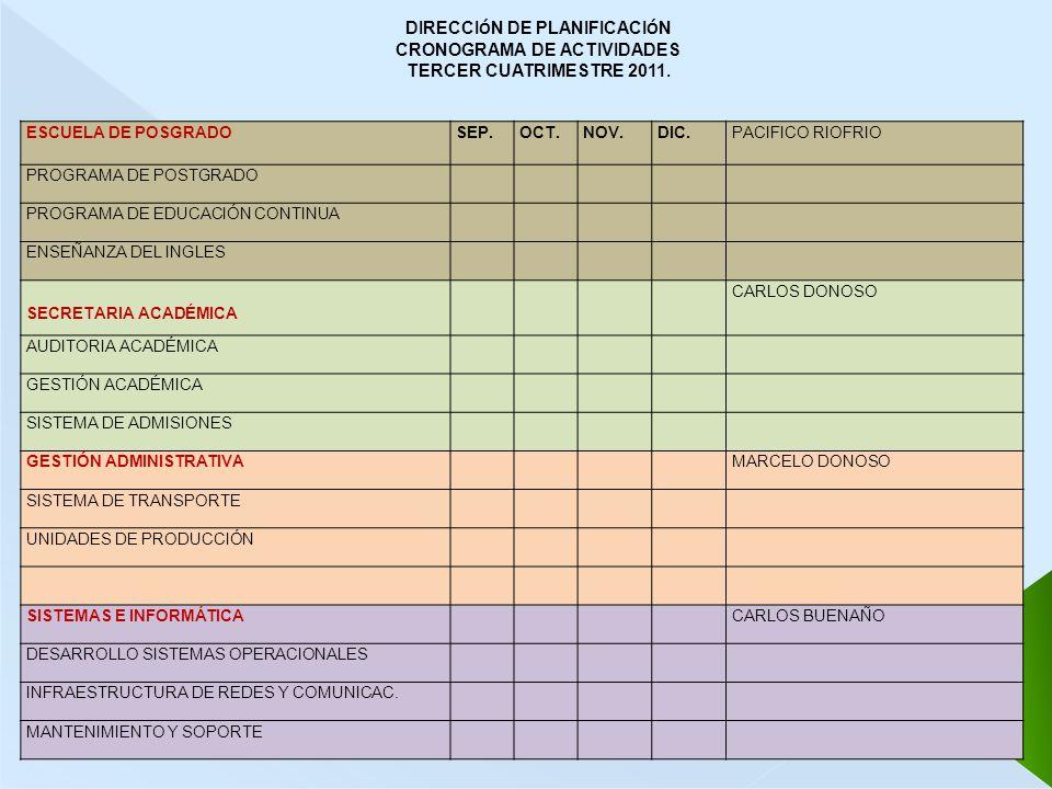 DIRECCI Ó N DE PLANIFICACI Ó N CRONOGRAMA DE ACTIVIDADES TERCER CUATRIMESTRE 2011. ESCUELA DE POSGRADOSEP.OCT.NOV.DIC.PACIFICO RIOFRIO PROGRAMA DE POS