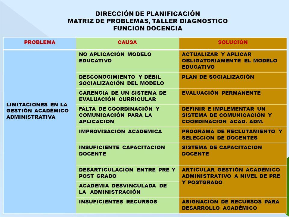DIRECCIÓN DE PLANIFICACIÓN MATRIZ DE PROBLEMAS, TALLER DIAGNOSTICO FUNCIÓN DOCENCIA PROBLEMACAUSASOLUCIÓN LIMITACIONES EN LA GESTIÓN ACADÉMICO ADMINISTRATIVA NO APLICACIÓN MODELO EDUCATIVO ACTUALIZAR Y APLICAR OBLIGATORIAMENTE EL MODELO EDUCATIVO DESCONOCIMIENTO Y DÉBIL SOCIALIZACIÓN DEL MODELO PLAN DE SOCIALIZACIÓN CARENCIA DE UN SISTEMA DE EVALUACIÓN CURRICULAR EVALUACIÓN PERMANENTE FALTA DE COORDINACIÓN Y COMUNICACIÓN PARA LA APLICACIÓN DEFINIR E IMPLEMENTAR UN SISTEMA DE COMUNICACIÓN Y COORDINACIÓN ACAD.