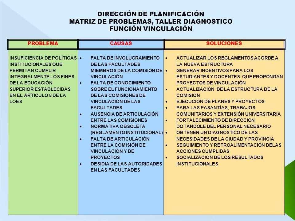 DIRECCIÓN DE PLANIFICACIÓN MATRIZ DE PROBLEMAS, TALLER DIAGNOSTICO FUNCIÓN VINCULACIÓN PROBLEMACAUSASSOLUCIONES INSUFICIENCIA DE POLÍTICAS INSTITUCIONALES QUE PERMITAN CUMPLIR INTEGRALMENTE LOS FINES DE LA EDUCACIÓN SUPERIOR ESTABLECIDAS EN EL ARTICULO 8 DE LA LOES FALTA DE INVOLUCRAMIENTO DE LAS FACULTADES MIEMBROS DE LA COMISIÓN DE VINCULACIÓN FALTA DE CONOCIMIENTO SOBRE EL FUNCIONAMIENTO DE LAS COMISIONES DE VINCULACIÓN DE LAS FACULTADES AUSENCIA DE ARTICULACIÓN ENTRE LAS COMISIONES NORMATIVA OBSOLETA (REGLAMENTO INSTITUCIONAL) FALTA DE ARTICULACIÓN ENTRE LA COMISIÓN DE VINCULACIÓN Y DE PROYECTOS DESIDIA DE LAS AUTORIDADES EN LAS FACULTADES ACTUALIZAR LOS REGLAMENTOS ACORDE A LA NUEVA ESTRUCTURA GENERAR INCENTIVOS PARA LOS ESTUDIANTES Y DOCENTES QUE PROPONGAN PROYECTOS DE VINCULACIÓN ACTUALIZACIÓN DE LA ESTRUCTURA DE LA COMISIÓN EJECUCIÓN DE PLANES Y PROYECTOS PARA LAS PASANTÍAS, TRABAJOS COMUNITARIOS Y EXTENSIÓN UNIVERSITARIA FORTALECIMIENTO DE DIRECCIÓN DOTÁNDOLE DEL PERSONAL NECESARIO OBTENER UN DIAGNÓSTICO DE LAS NECESIDADES DE LA CIUDAD Y PROVINCIA SEGUIMIENTO Y RETROALIMENTACIÓN DELAS ACCIONES CUMPLIDAS SOCIALIZACIÓN DE LOS RESULTADOS INSTITUCIONALES