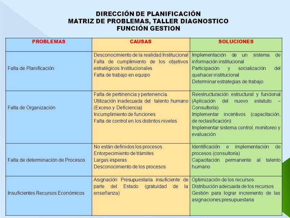 DIRECCIÓN DE PLANIFICACIÓN MATRIZ DE PROBLEMAS, TALLER DIAGNOSTICO FUNCIÓN GESTION PROBLEMASCAUSAS SOLUCIONES Falta de Planificación Desconocimiento d
