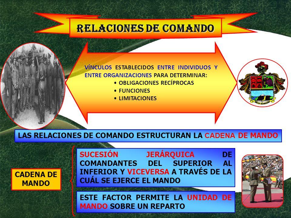 LAS RELACIONES DE COMANDO ESTRUCTURAN LA CADENA DE MANDO CADENA DE MANDO SUCESIÓN JERÁRQUICA DE COMANDANTES DEL SUPERIOR AL INFERIOR Y VICEVERSA A TRAVÉS DE LA CUÁL SE EJERCE EL MANDO ESTE FACTOR PERMITE LA UNIDAD DE MANDO SOBRE UN REPARTO RELACIONES DE COMANDO VÍNCULOS ESTABLECIDOS ENTRE INDIVIDUOS Y ENTRE ORGANIZACIONES PARA DETERMINAR: OBLIGACIONES RECÍPROCAS FUNCIONES LIMITACIONES