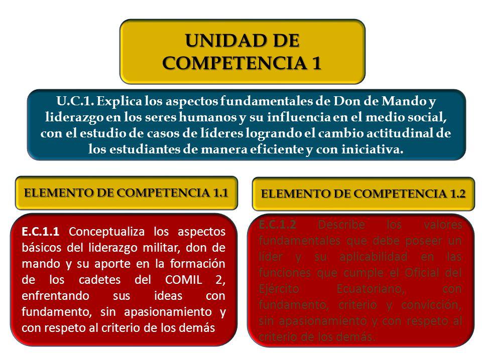 E.C.1.2 Describe los valores fundamentales que debe poseer un líder y su aplicabilidad en las funciones que cumple el Oficial del Ejército Ecuatoriano, con fundamento, criterio y convicción, sin apasionamiento y con respeto al criterio de los demás.