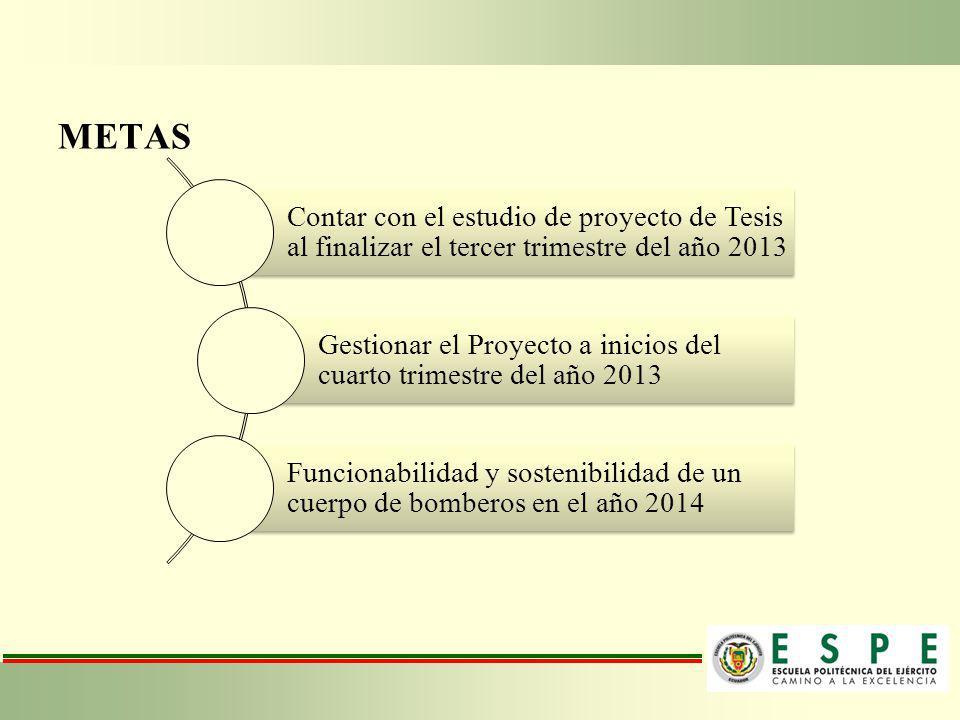 METAS Contar con el estudio de proyecto de Tesis al finalizar el tercer trimestre del año 2013 Gestionar el Proyecto a inicios del cuarto trimestre de