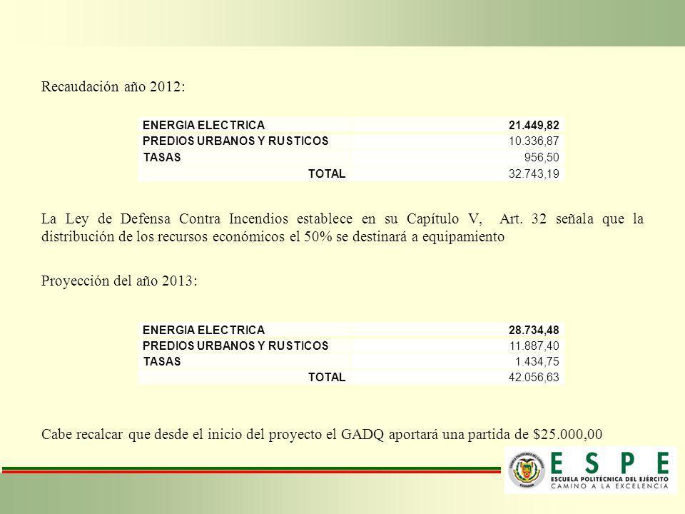 Recaudación año 2012: La Ley de Defensa Contra Incendios establece en su Capítulo V, Art. 32 señala que la distribución de los recursos económicos el