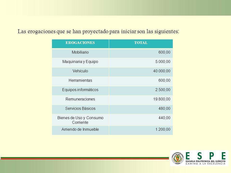 Las erogaciones que se han proyectado para iniciar son las siguientes : EROGACIONESTOTAL Mobiliario600,00 Maquinaria y Equipo5.000,00 Vehículo40.000,0