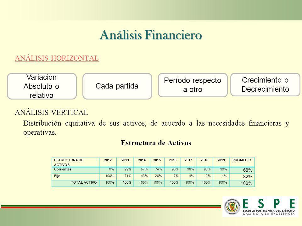 Análisis Financiero ANÁLISIS HORIZONTAL ANÁLISIS VERTICAL Variación Absoluta o relativa Crecimiento o Decrecimiento Período respecto a otro Cada parti